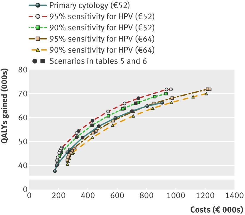 Primary screening for human papillomavirus compared with cytology screening for cervical cancer in European settings: cost effectiveness analysis based on a Dutch microsimulation model.